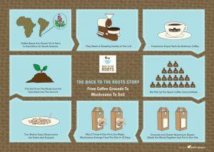 Coffee to mushrooms cycle
